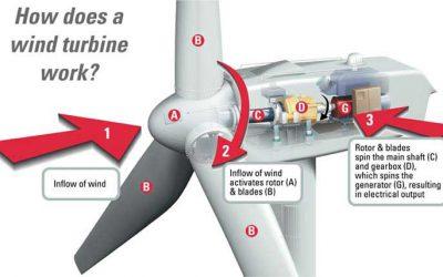 Nguyên lý hoạt động của turbine gió