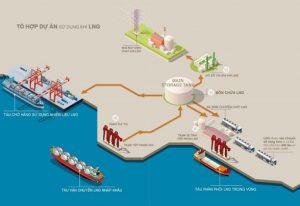 Nhận diện những rủi ro về phát triển nguồn điện Việt Nam trong trung hạn