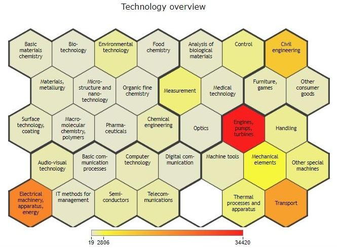 Công nghệ Năng lượng gió: Phân tích qua biểu đồ sáng chế